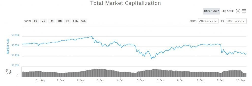 A chart showing total market capitalization.